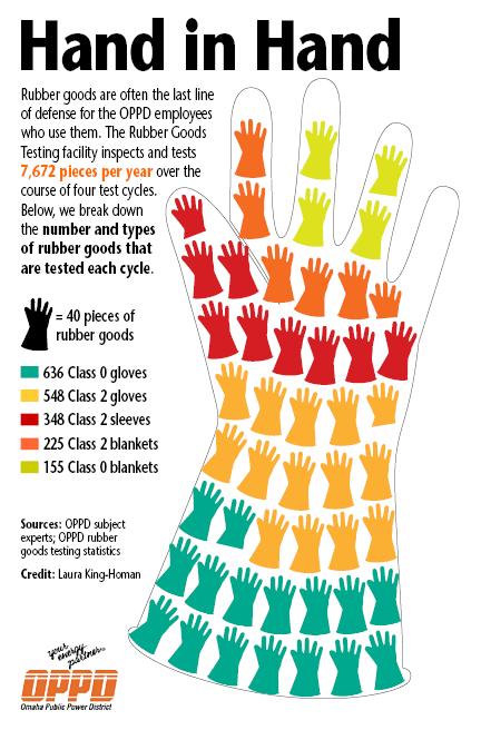SAF_Rubber Goods Testing_infographic