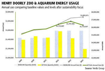 C&I_Zoo Going Green_UsageGraph