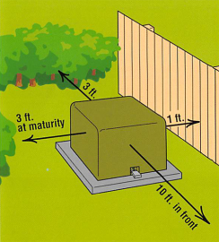 T&D_Padmount Landscaping_distance diagram