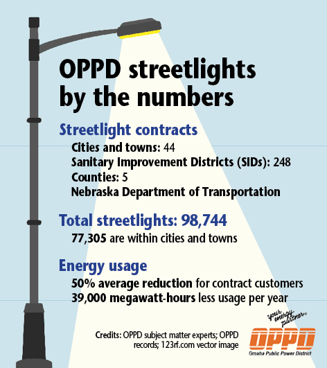 MISC_LED Streetlights_by the numbers