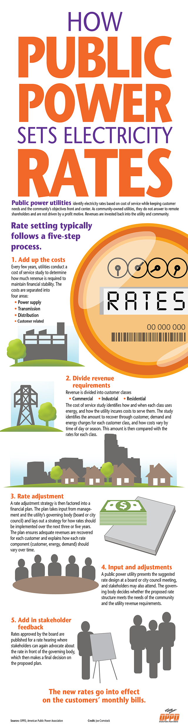 MISC_Rate Setting_infographic