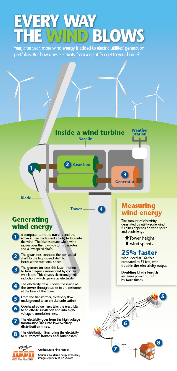 RENEW_How Wind Power Works