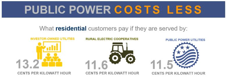 IND_Public Power Week 2018_Costs Less_graphic