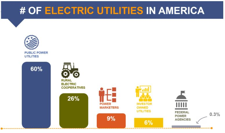 IND_Public Power Week 2018_Number of Utilities_graphic