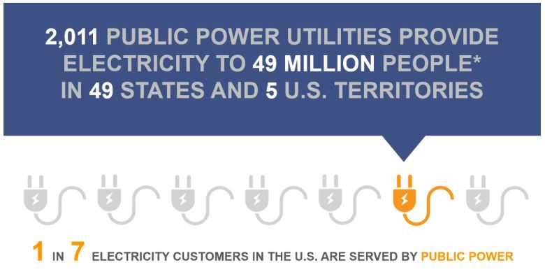 IND_Public Power Week 2018_People Served_graphic