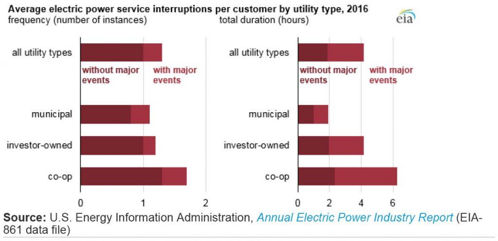 public power utilities