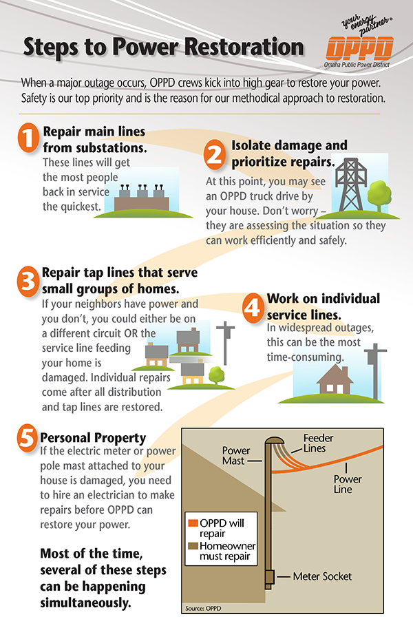 Outage Steps_infographic