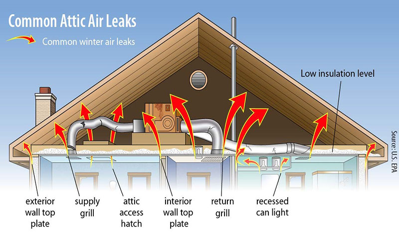 EE_Attic Insulation_2018_common air leaks