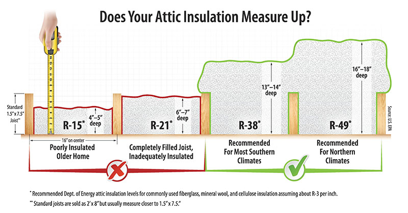 Checking Your Attic Insulation Can Lead To Energy Savings Oppd