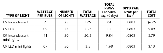 EE_Holiday Lighting_2018_lighting costs chart