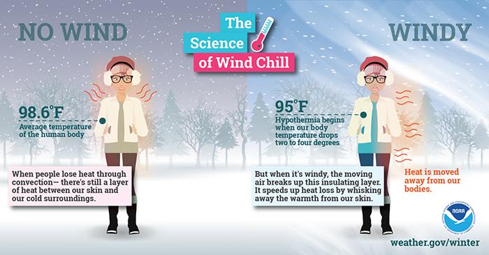 WEA_Wind chill graphic