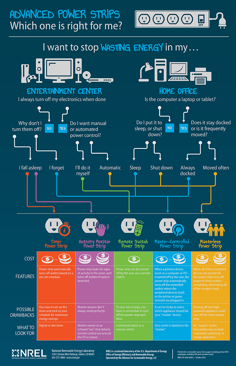 EE_Advanced Power Strips_infographic