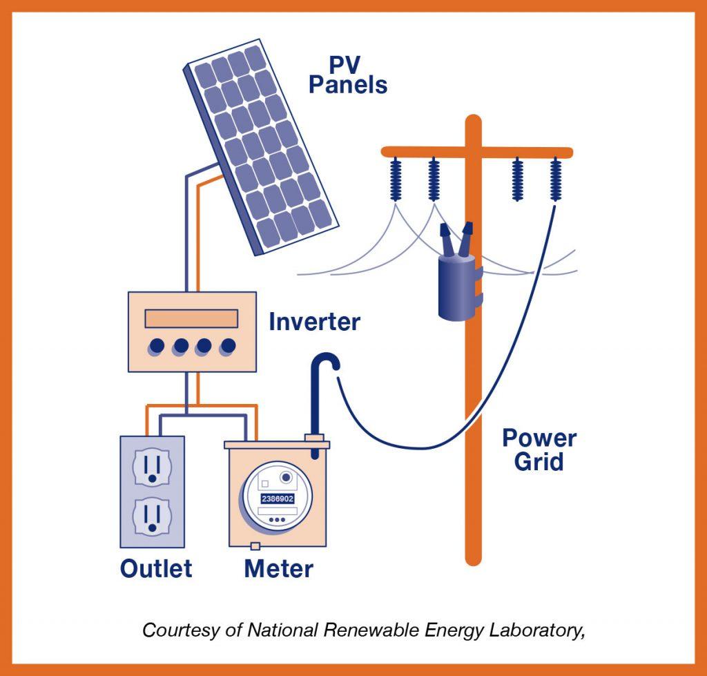RENEW_Solar Panels_Panels Diagram