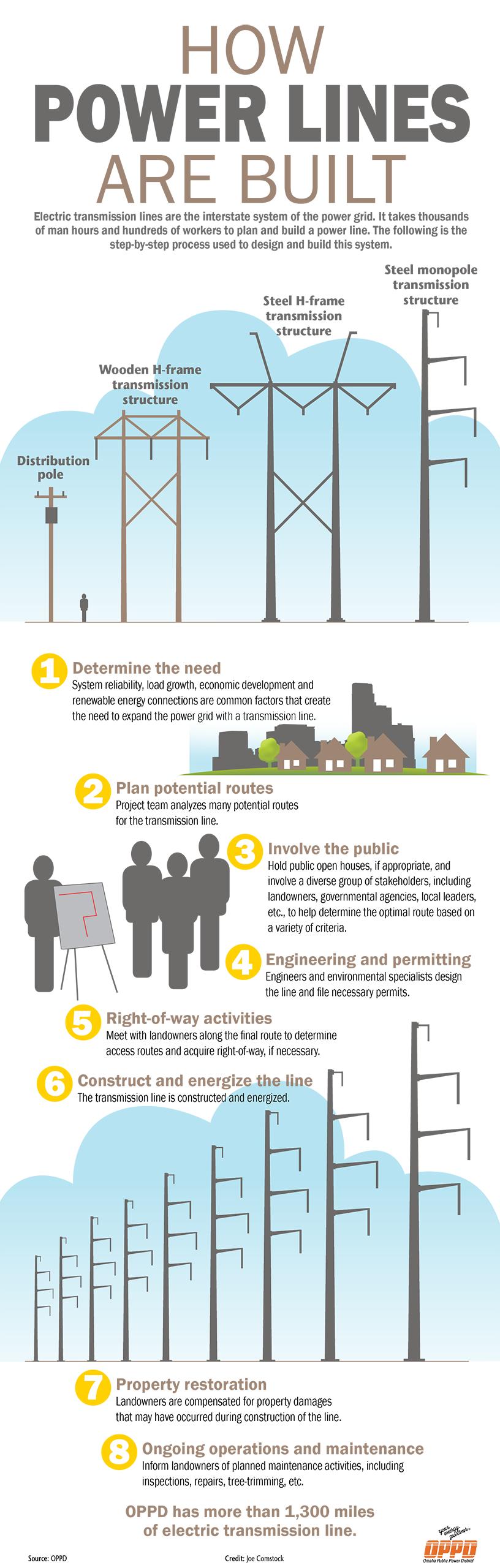 T&D_Power Line Process_infographic