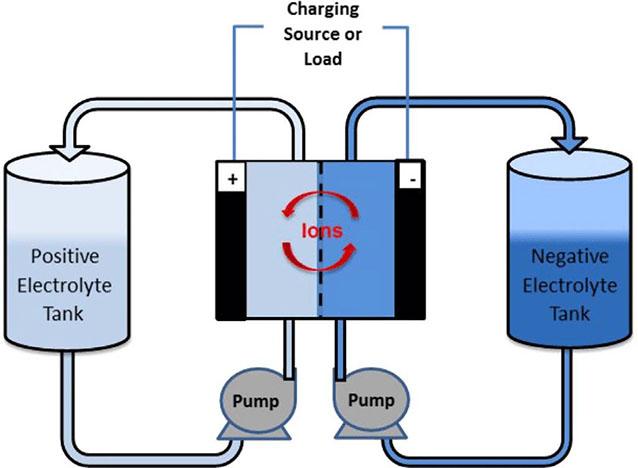 RENEW_Energy Storage 2019_Flow battery schematic