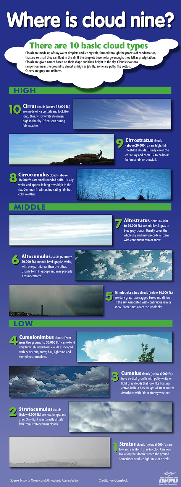 graphic describing different types of clouds
