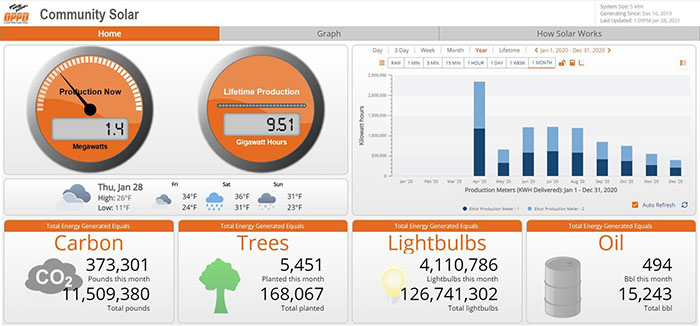 RENEW_Community Solar Year One_dashboard