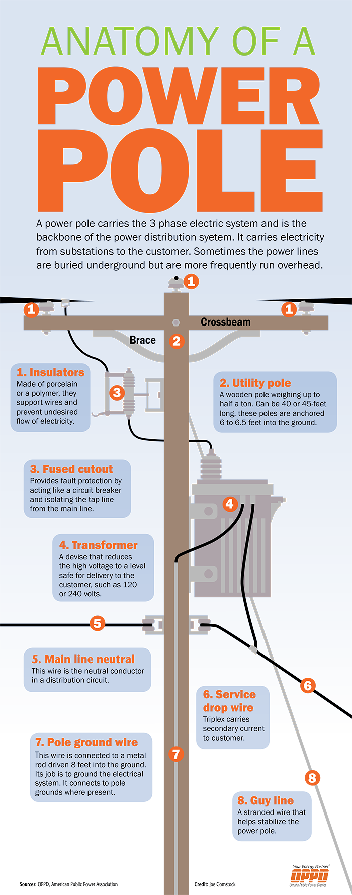 POWER POLE INFOGRAPHIC