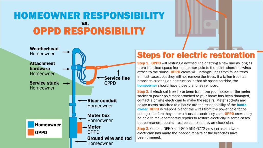 7142021_Responsibility_Steps InfoG (Slide)